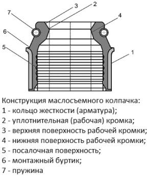 Конструкция маслосъемного колпачка