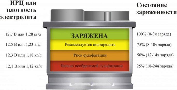 сколько должен показывать заряженный аккумулятор без нагрузки