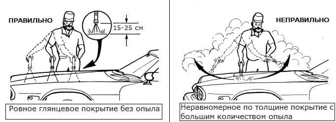 как подкрасить лак на автомобиле