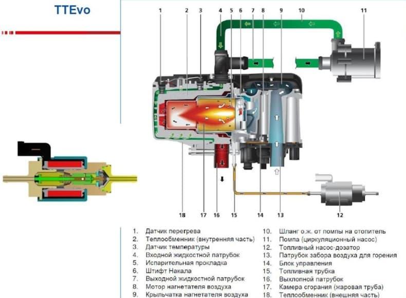 предпусковой подогрев дизельного двигателя